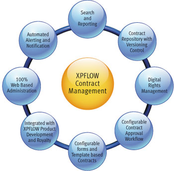 Errors In Contract Management