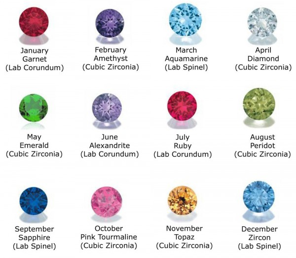 Popular Birthstone Descriptions And Meanings