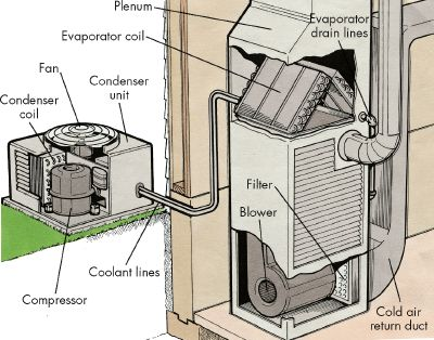 How Air Conditioning Units Cause Illness And Death
