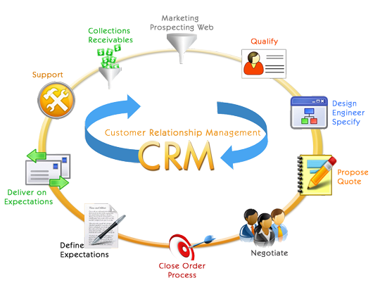 CRM: Building On Customer Relationships