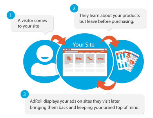 WHAT ARE THE BENEFITS OF WHITE LABEL REMARKETING ADS?
