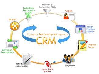 Retail CRM Software Solutions To Use In 2018