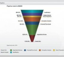 Hire Lead Generation Companies to Boost Your Sales