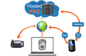 Hosted PBX Makes It Easier To Work From Home