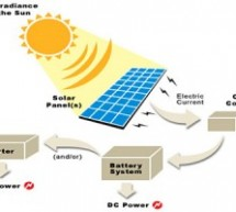 The Best Ways To Harness Solar Power