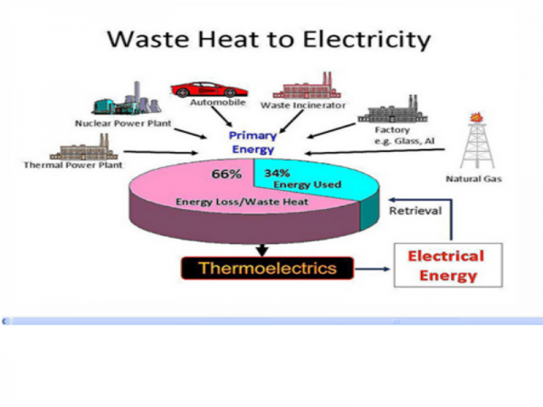 Conversion Of Waste Heat To Electricity